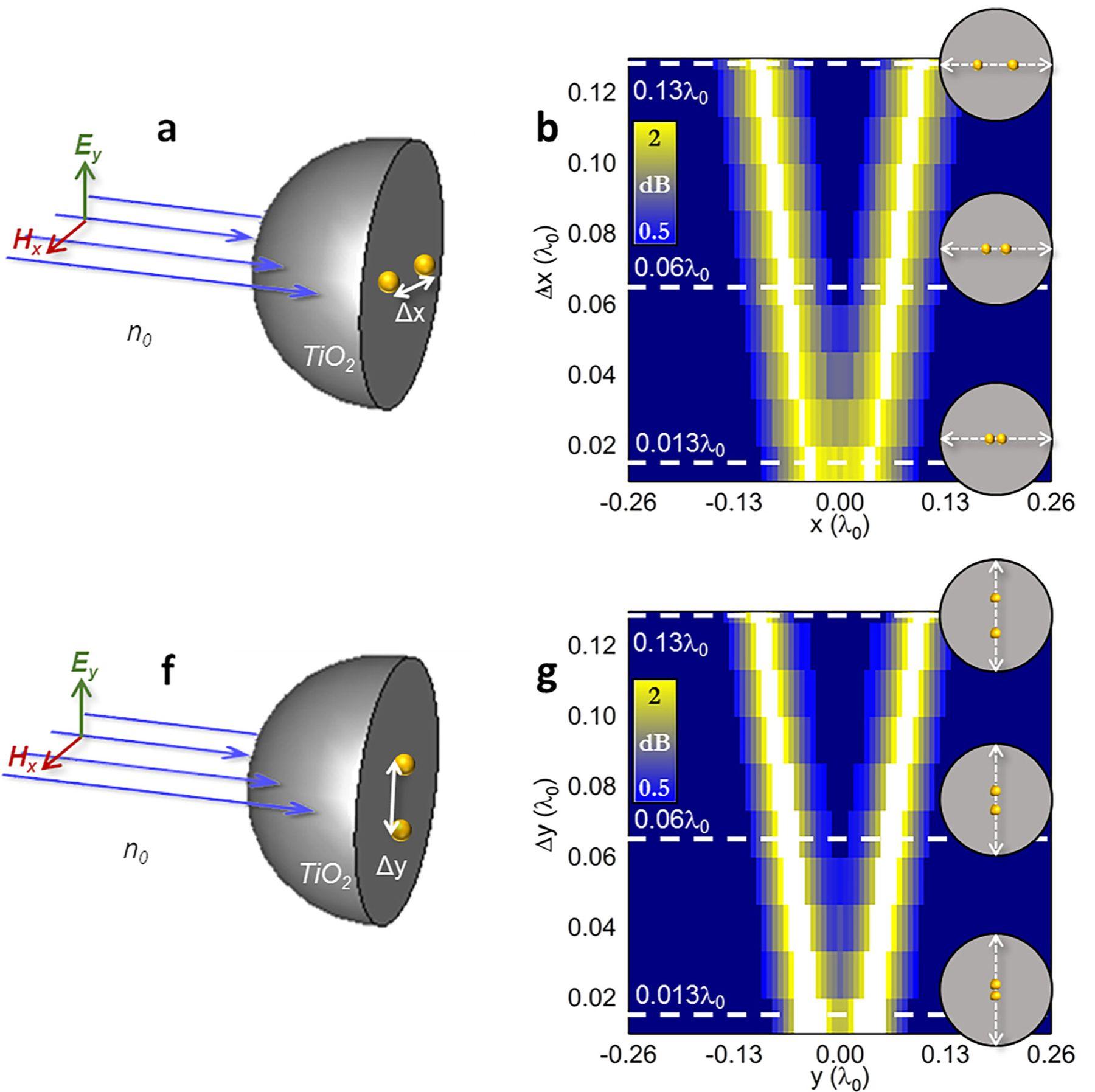A la izquierda, el nanojet fotónico se proyecta sobre una esfera, en cuya parte posterior se sitúan las dos esferas de oro. A la derecha, las imágenes obtenidas de las distancias entre las dos esferas.