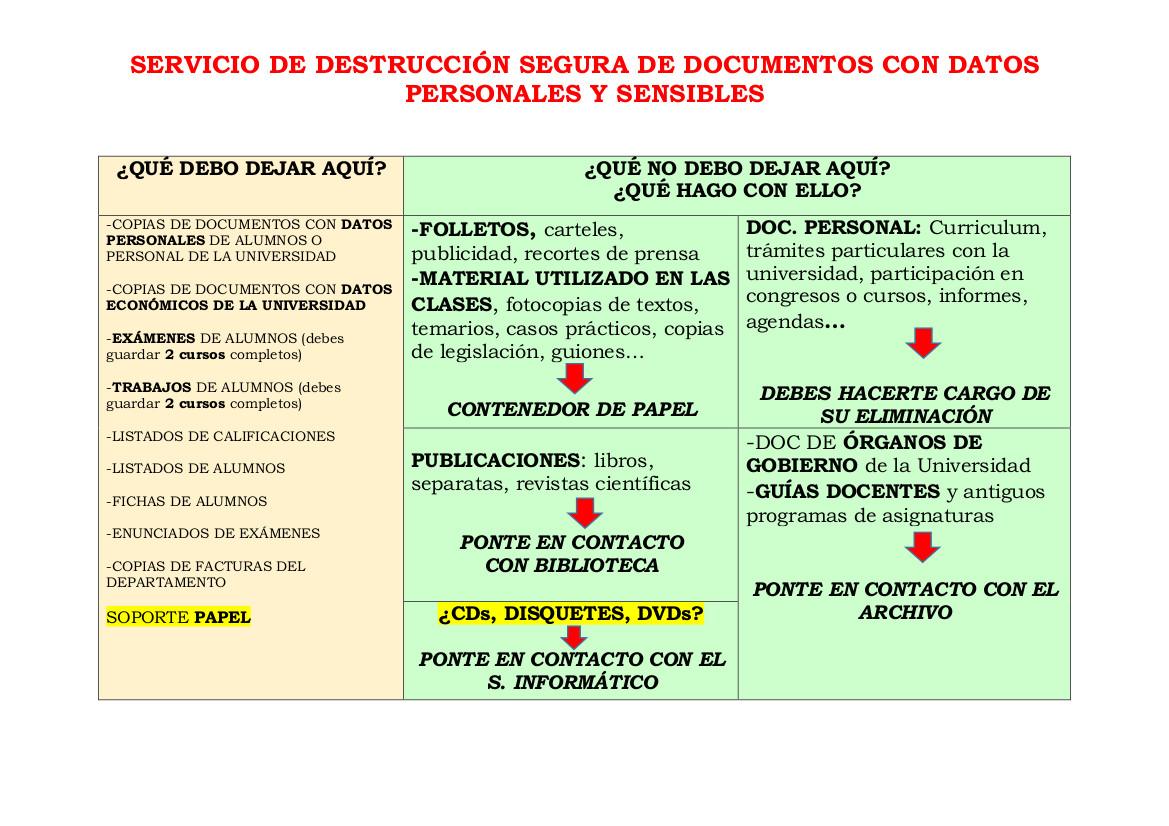Instrucciones del servicio de destrucción segura